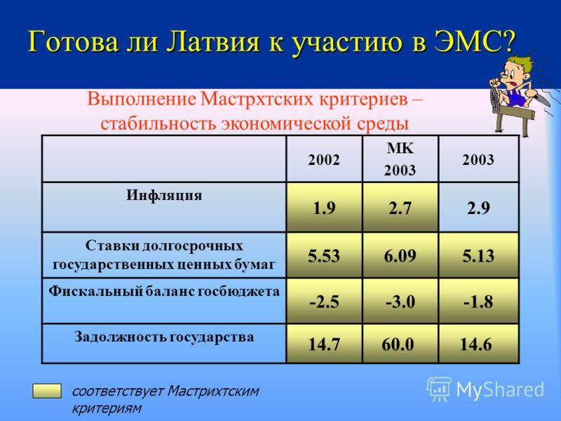 Готова ли Латвия к участию в ЭМС? 2002 MK 2003 Инфляция 1.92.72.9 Ставки долгосрочных государственных ценных бумаг 5.536.095.13 Фискальный баланс госбюджета -2.5-3.0-1.8 Задолжность государства 14.7 60.0 14.6 соответствует Мастрихтским критериям Выпо