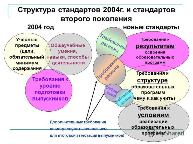 Структура стандартов 2004г. и стандартов второго поколения 2004 годновые стандарты Требования к уровню подготовки выпускников Общеучебные умения, навыки, способы деятельности Учебные предметы (цели, обязательный минимум содержания Требования к услови