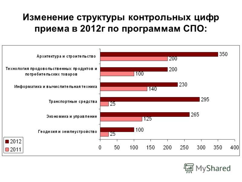 Изменение структуры контрольных цифр приема в 2012г по программам СПО: