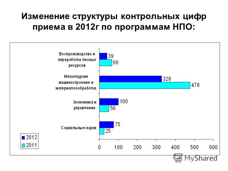 Изменение структуры контрольных цифр приема в 2012г по программам НПО: