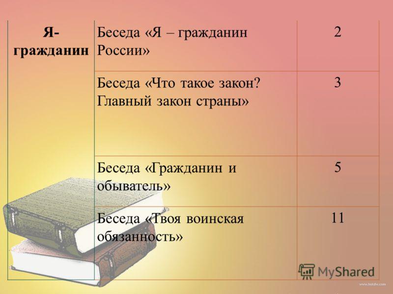 Я- гражданин Беседа «Я – гражданин России» 2 Беседа «Что такое закон? Главный закон страны» 3 Беседа «Гражданин и обыватель» 5 Беседа «Твоя воинская обязанность» 11