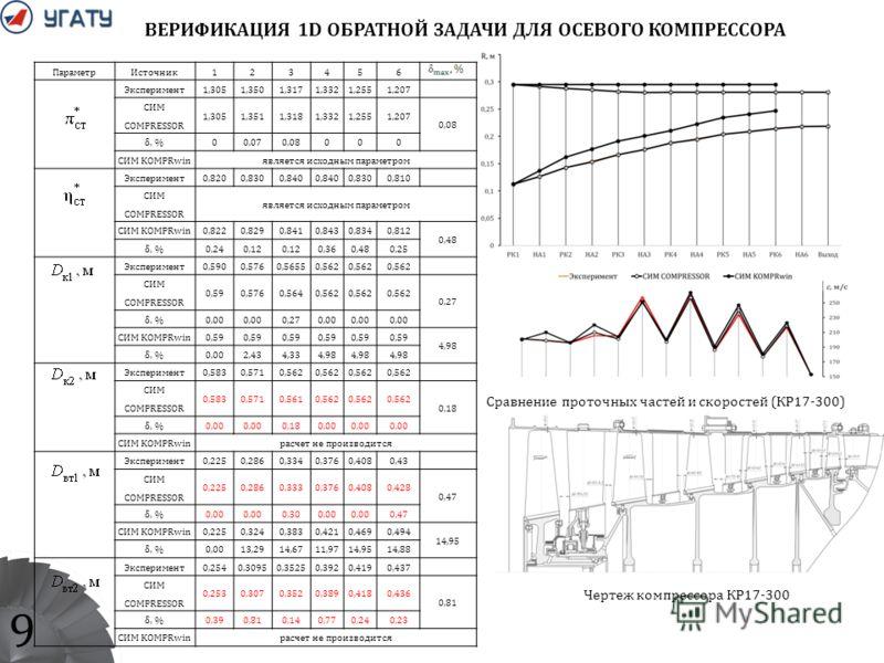 9 ВЕРИФИКАЦИЯ 1D ОБРАТНОЙ ЗАДАЧИ ДЛЯ ОСЕВОГО КОМПРЕССОРА Сравнение проточных частей и скоростей (КР17-300) ПараметрИсточник123456 Эксперимент1,3051,3501,3171,3321,2551,207 СИМ COMPRESSOR 1,3051,3511,3181,3321,2551,207 0,08 δ, %00,070,08000 СИМ KOMPRw