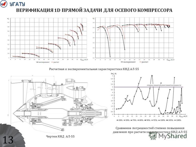 13 ВЕРИФИКАЦИЯ 1D ПРЯМОЙ ЗАДАЧИ ДЛЯ ОСЕВОГО КОМПРЕССОРА Расчетная и экспериментальная характеристики КНД АЛ-55 Сравнение погрешностей степени повышения давления при расчете характеристики КНД АЛ-55 Чертеж КНД АЛ-55
