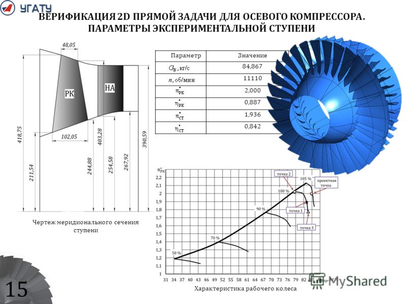 ВЕРИФИКАЦИЯ 2D ПРЯМОЙ ЗАДАЧИ ДЛЯ ОСЕВОГО КОМПРЕССОРА. ПАРАМЕТРЫ ЭКСПЕРИМЕНТАЛЬНОЙ СТУПЕНИ ПараметрЗначение 84,867 11110 2,000 0,887 1,936 0,842 Характеристика рабочего колеса Чертеж меридионального сечения ступени 15