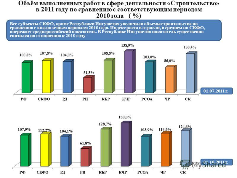 Объём выполненных работ в сфере деятельности «Строительство» в 2011 году по сравнению с соответствующим периодом 2010 года ( %) Все субъекты СКФО, кроме Республики Ингушетия увеличили объемы строительства по сравнению с аналогичным периодом 2010 года