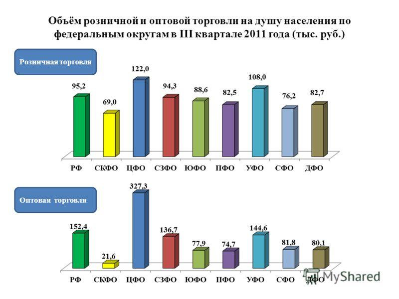 Объём розничной и оптовой торговли на душу населения по федеральным округам в III квартале 2011 года (тыс. руб.) Розничная торговля Оптовая торговля