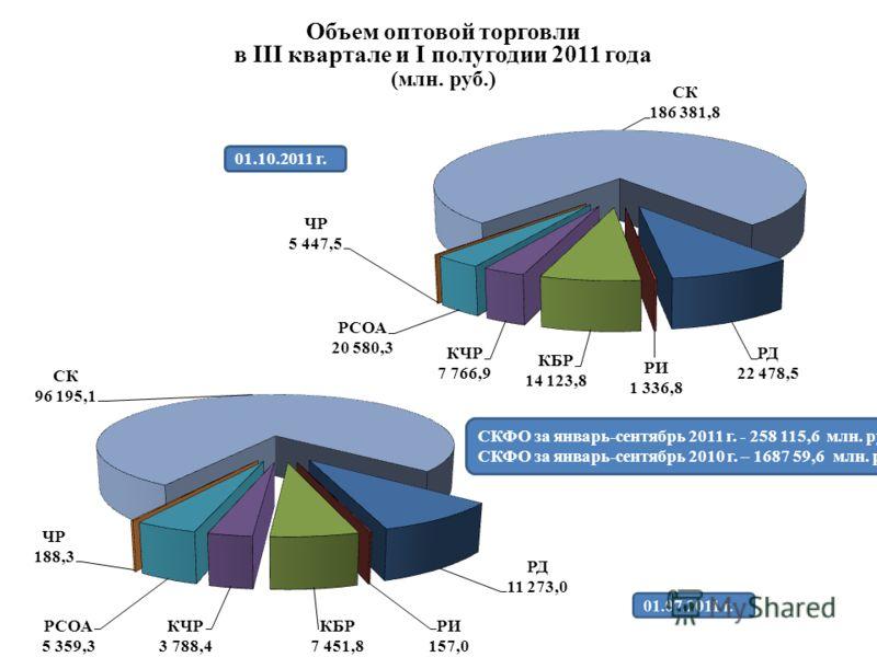 Объем оптовой торговли в III квартале и I полугодии 2011 года (млн. руб.) СКФО за январь-сентябрь 2011 г. - 258 115,6 млн. руб. СКФО за январь-сентябрь 2010 г. – 1687 59,6 млн. руб. 01.10.2011 г.