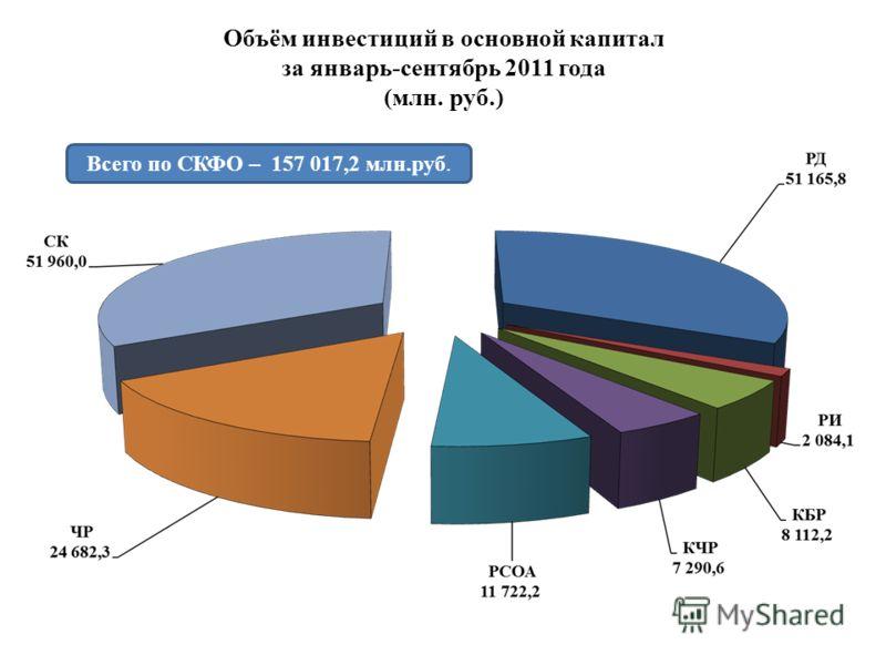 Объём инвестиций в основной капитал за январь-сентябрь 2011 года (млн. руб.) Всего по СКФО – 157 017,2 млн.руб.