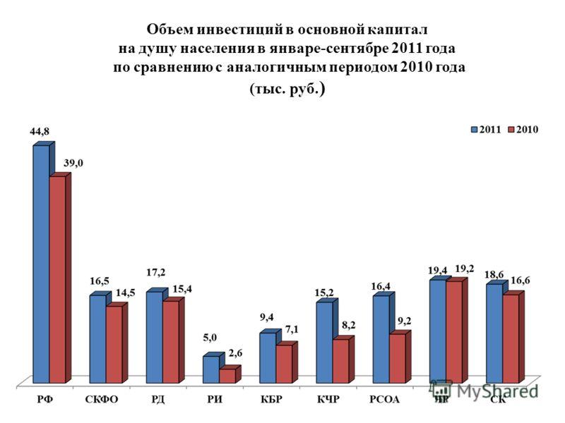Объем инвестиций в основной капитал на душу населения в январе-сентябре 2011 года по сравнению с аналогичным периодом 2010 года (тыс. руб. )