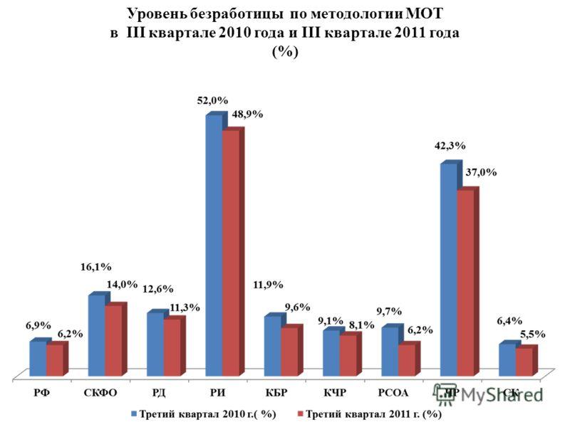Уровень безработицы по методологии МОТ в III квартале 2010 года и III квартале 2011 года (%)