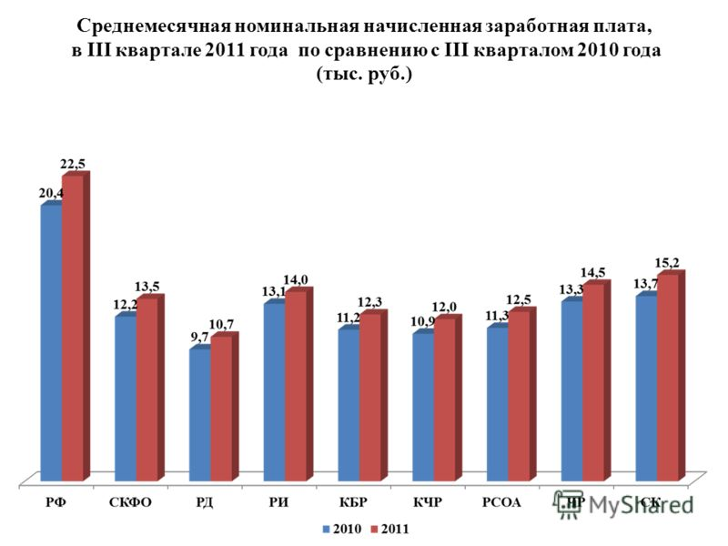 Среднемесячная номинальная начисленная заработная плата, в III квартале 2011 года по сравнению с III кварталом 2010 года (тыс. руб.)
