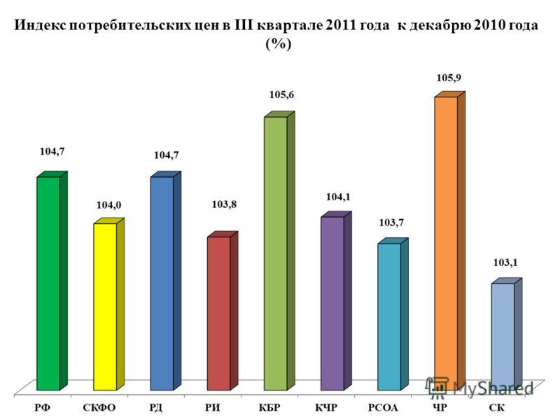 Индекс потребительских цен в III квартале 2011 года к декабрю 2010 года (%)