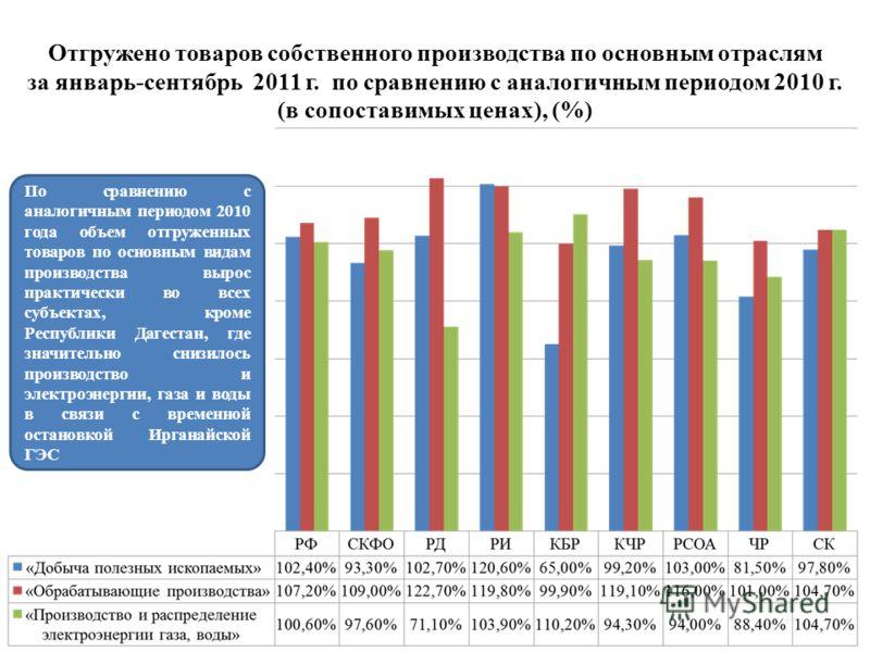 Отгружено товаров собственного производства по основным отраслям за январь-сентябрь 2011 г. по сравнению с аналогичным периодом 2010 г. (в сопоставимых ценах), (%) По сравнению с аналогичным периодом 2010 года объем отгруженных товаров по основным ви