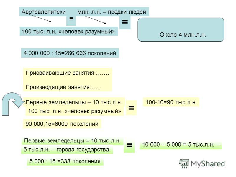 Австралопитеки – 5 млн. л.н. – предки людей 100 тыс. л.н. «человек разумный» Около 4 млн.л.н. 4 000 000 : 15=266 666 поколений - = Присваивающие занятия:……. Производящие занятия:….. Первые земледельцы – 10 тыс.л.н. 100 тыс. л.н. «человек разумный» =
