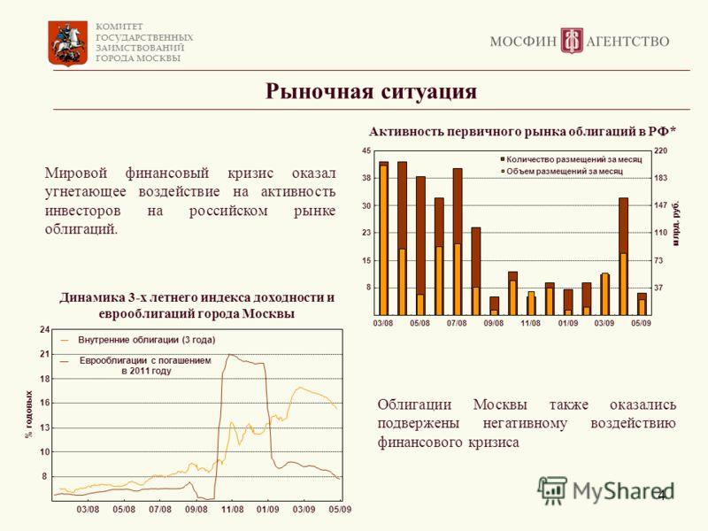 КОМИТЕТ ГОСУДАРСТВЕННЫХ ЗАИМСТВОВАНИЙ ГОРОДА МОСКВЫ 4 Рыночная ситуация Облигации Москвы также оказались подвержены негативному воздействию финансового кризиса Мировой финансовый кризис оказал угнетающее воздействие на активность инвесторов на россий