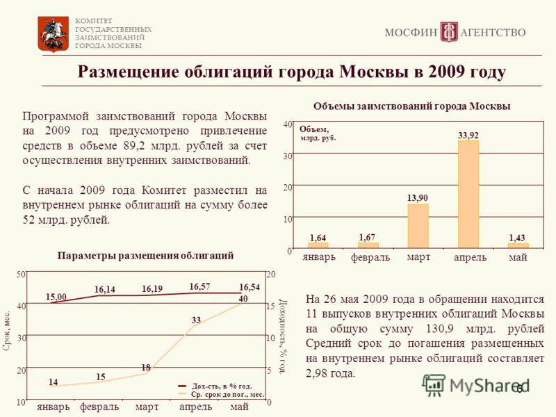 КОМИТЕТ ГОСУДАРСТВЕННЫХ ЗАИМСТВОВАНИЙ ГОРОДА МОСКВЫ 6 Размещение облигаций города Москвы в 2009 году Программой заимствований города Москвы на 2009 год предусмотрено привлечение средств в объеме 89,2 млрд. рублей за счет осуществления внутренних заим