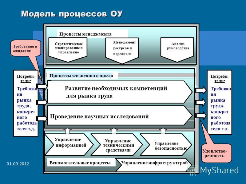 01.09.2012 Модель процессов ОУ