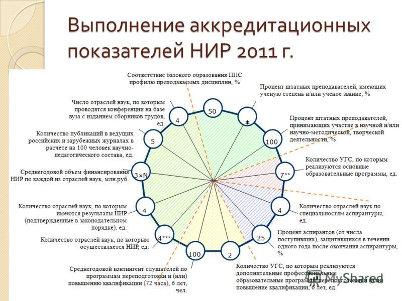 Выполнение аккредитационных показателей НИР 2011 г.