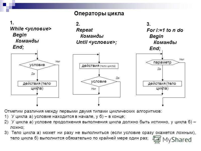 3. For i:=1 to n do Begin Команды End; Операторы цикла действия (тело цикла) условие Да Нет действия (тело цикла) условие Да Нет параметр действия (тело цикла) Да Нет 2. Repeat Команды Until ; 1. While Begin Команды End; Отметим различия между первым
