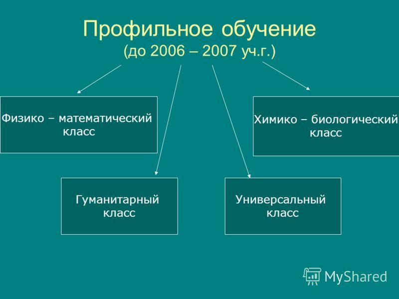 Профильное обучение (до 2006 – 2007 уч.г.) Физико – математический класс Гуманитарный класс Химико – биологический класс Универсальный класс