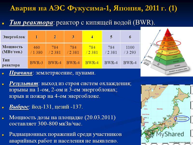Авария на АЭС Фукусима-1, Япония, 2011 г. (1) Тип реактора: реактор с кипящей водой (BWR). Тип реактора: реактор с кипящей водой (BWR). Причина: землетрясение, цунами. Причина: землетрясение, цунами. Результат: выход из строя систем охлаждения; взрыв