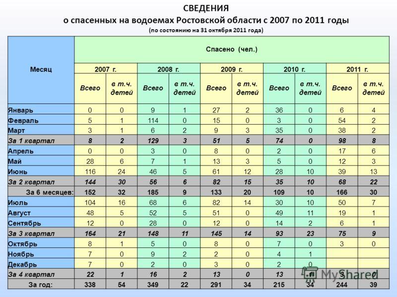 СВЕДЕНИЯ о спасенных на водоемах Ростовской области с 2007 по 2011 годы (по состоянию на 31 октября 2011 года) Месяц Спасено (чел.) 2007 г.2008 г.2009 г.2010 г.2011 г. Всего в т.ч. детей Всего в т.ч. детей Всего в т.ч. детей Всего в т.ч. детей Всего