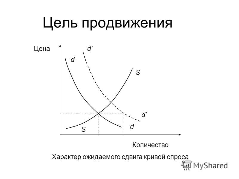 Цель продвижения Цена Количество S S d d d d Характер ожидаемого сдвига кривой спроса