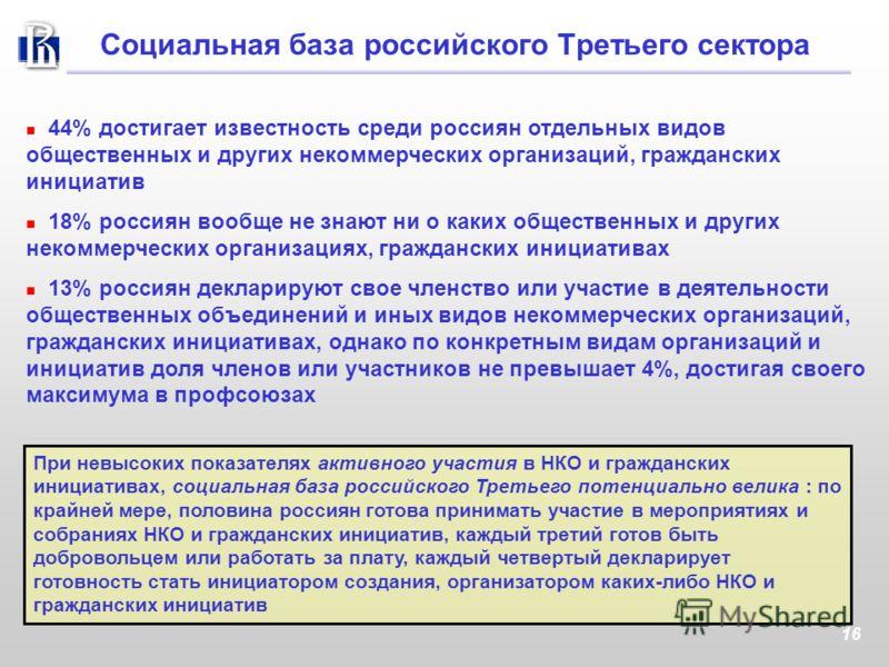 16 44% достигает известность среди россиян отдельных видов общественных и других некоммерческих организаций, гражданских инициатив 18% россиян вообще не знают ни о каких общественных и других некоммерческих организациях, гражданских инициативах 13% р