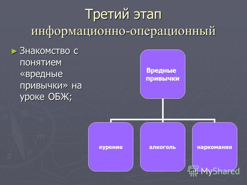 Третий этап информационно-операционный Знакомство с понятием «вредные привычки» на уроке ОБЖ; Знакомство с понятием «вредные привычки» на уроке ОБЖ; Вредные привычки курениеалкогольнаркомания