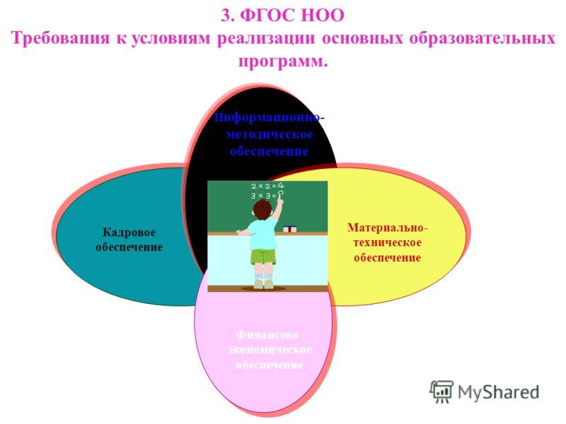 И нформационно- методическое обеспечение Кадровое обеспечение Материально- техническое обеспечение 3. ФГОС НОО Требования к условиям реализации основных образовательных программ. Финансово- экономическое обеспечение