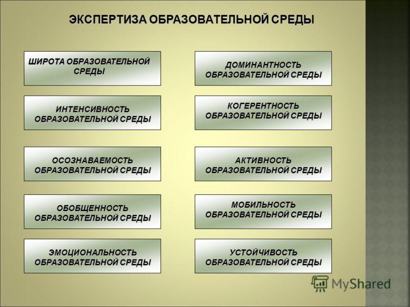 ЭКСПЕРТИЗА ОБРАЗОВАТЕЛЬНОЙ СРЕДЫ ШИРОТА ОБРАЗОВАТЕЛЬНОЙ СРЕДЫ ИНТЕНСИВНОСТЬ ОБРАЗОВАТЕЛЬНОЙ СРЕДЫ ДОМИНАНТНОСТЬ ОБРАЗОВАТЕЛЬНОЙ СРЕДЫ КОГЕРЕНТНОСТЬ ОБРАЗОВАТЕЛЬНОЙ СРЕДЫ ОСОЗНАВАЕМОСТЬ ОБРАЗОВАТЕЛЬНОЙ СРЕДЫ ОБОБЩЕННОСТЬ ОБРАЗОВАТЕЛЬНОЙ СРЕДЫ ЭМОЦИОНА