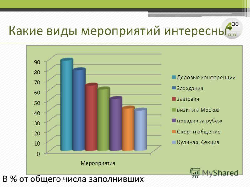 Какие виды мероприятий интересны В % от общего числа заполнивших