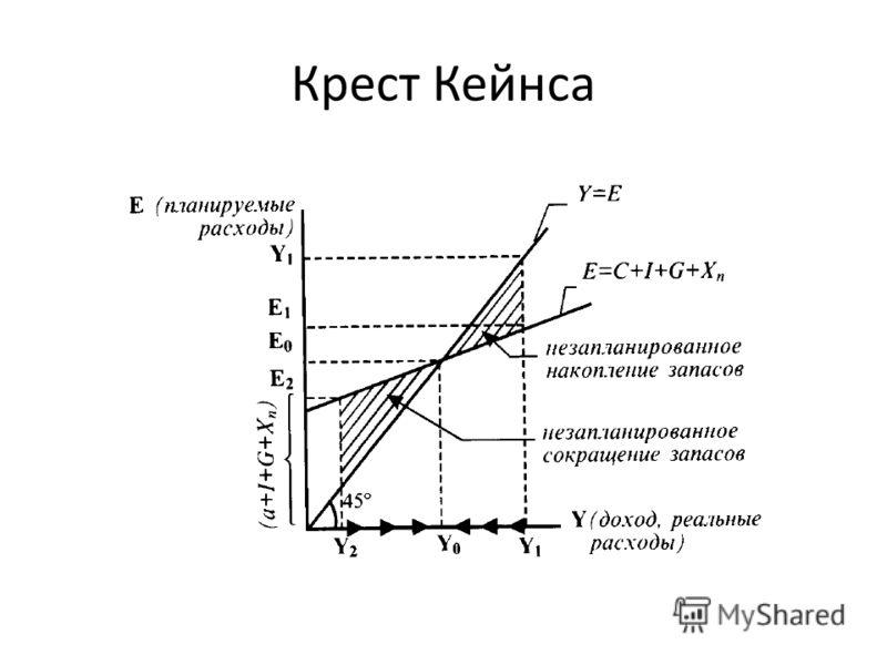 Крест Кейнса