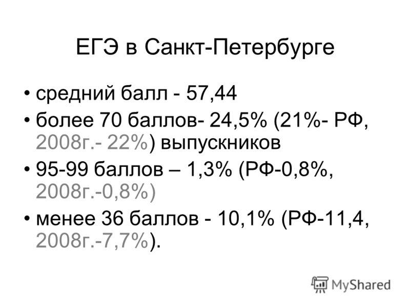 ЕГЭ в Санкт-Петербурге средний балл - 57,44 более 70 баллов- 24,5% (21%- РФ, 2008г.- 22%) выпускников 95-99 баллов – 1,3% (РФ-0,8%, 2008г.-0,8%) менее 36 баллов - 10,1% (РФ-11,4, 2008г.-7,7%).