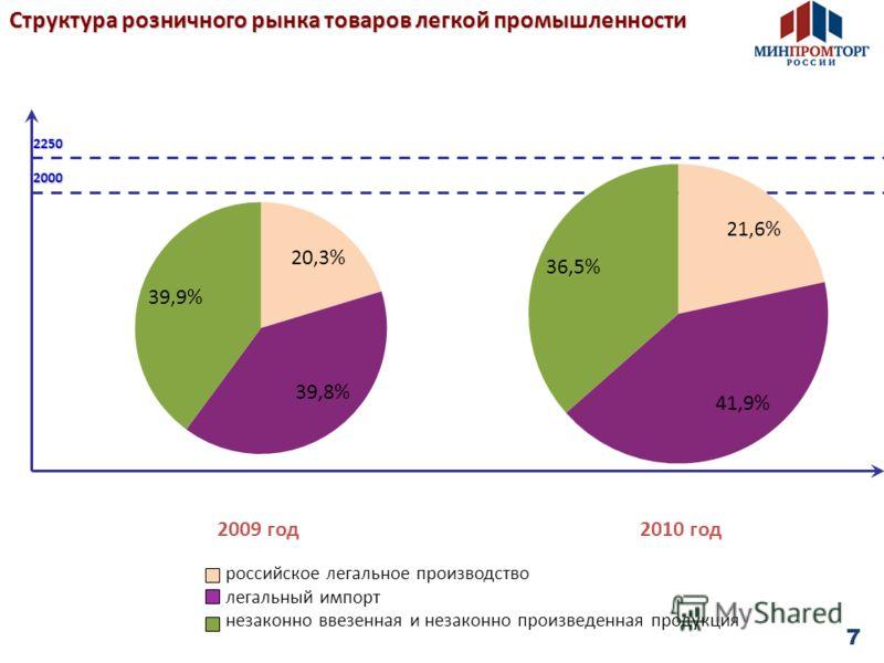 Структура розничного рынка товаров легкой промышленности 2010 год2009 год2250 2000 7 российское легальное производство легальный импорт незаконно ввезенная и незаконно произведенная продукция
