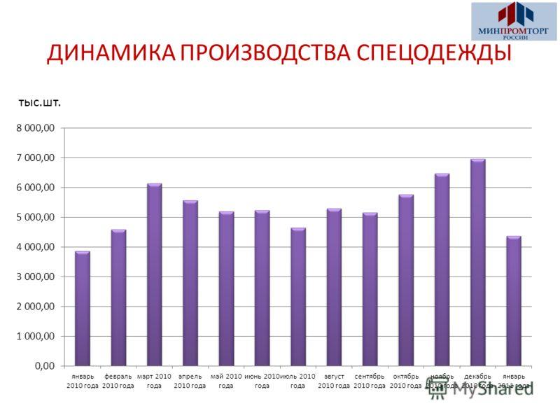 ДИНАМИКА ПРОИЗВОДСТВА СПЕЦОДЕЖДЫ тыс.шт.