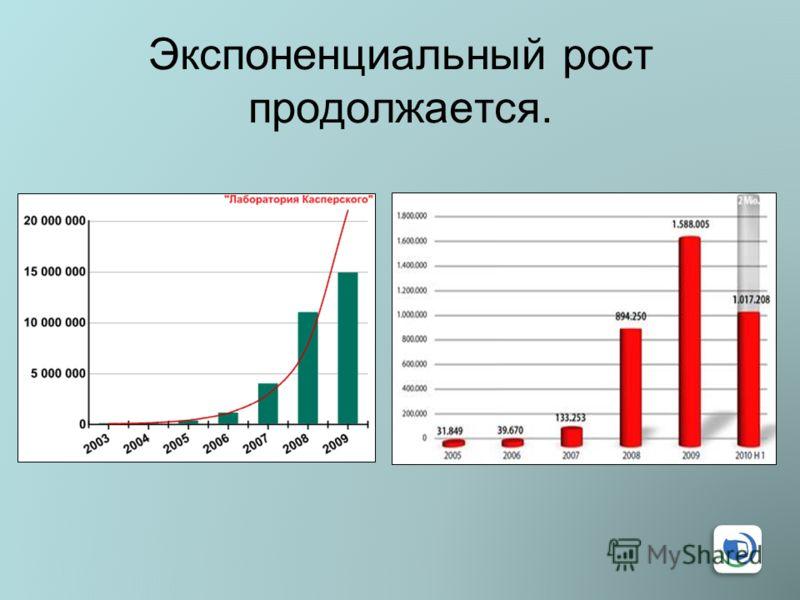 Экспоненциальный рост продолжается.