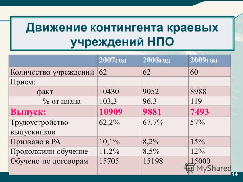 14 Движение контингента краевых учреждений НПО 14 2007год2008год2009год Количество учреждений62 60 Прием: факт1043090528988 % от плана103,396,3119 Выпуск:1090998817493 Трудоустройство выпускников 62,2%67,7%57% Призвано в РА10,1%8,2%15% Продолжили обу