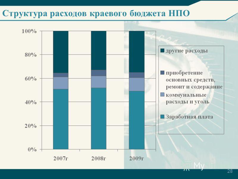 28 Структура расходов краевого бюджета НПО