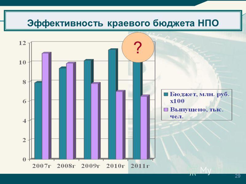 29 Эффективность краевого бюджета НПО ?