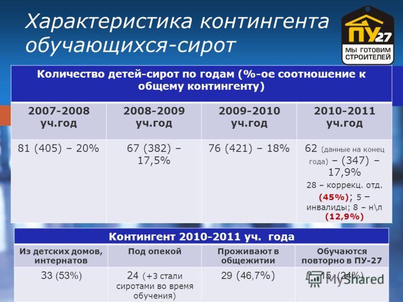 Company LOGO Характеристика контингента обучающихся-сирот Количество детей-сирот по годам (%-ое соотношение к общему контингенту) 2007-2008 уч.год 2008-2009 уч.год 2009-2010 уч.год 2010-2011 уч.год 81 (405) – 20%67 (382) – 17,5% 76 (421) – 18%62 (дан