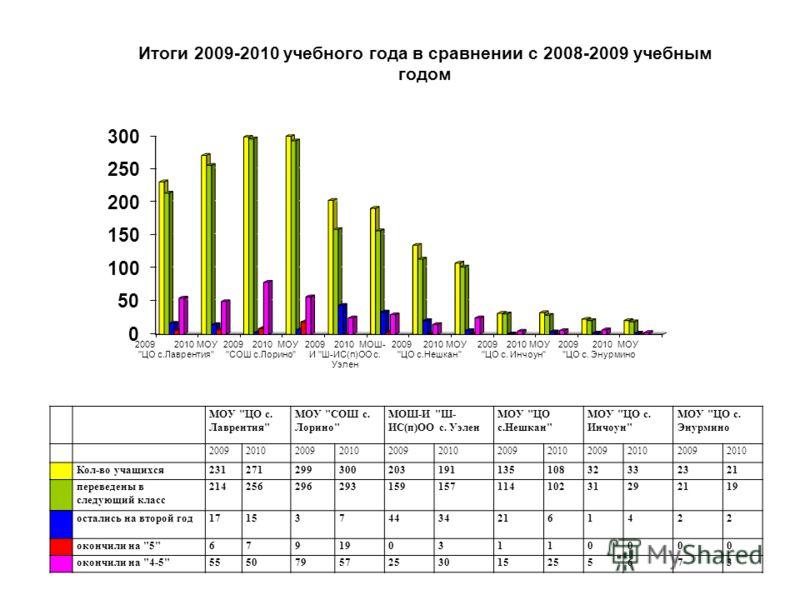 Итоги 2009-2010 учебного года в сравнении с 2008-2009 учебным годом МОУ