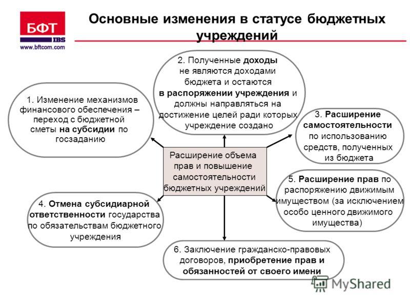 Основные изменения в статусе бюджетных учреждений Расширение объема прав и повышение самостоятельности бюджетных учреждений 4. Отмена субсидиарной ответственности государства по обязательствам бюджетного учреждения 5. Расширение прав по распоряжению