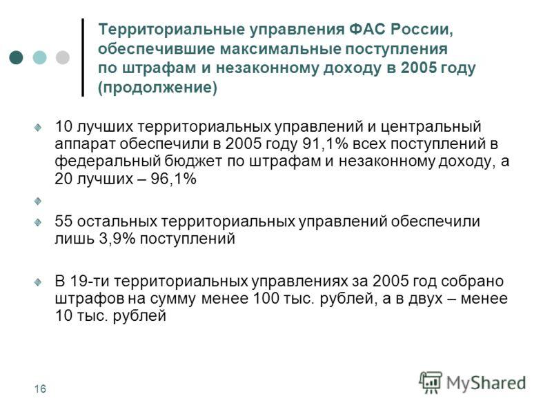 16 Территориальные управления ФАС России, обеспечившие максимальные поступления по штрафам и незаконному доходу в 2005 году (продолжение) 10 лучших территориальных управлений и центральный аппарат обеспечили в 2005 году 91,1% всех поступлений в федер