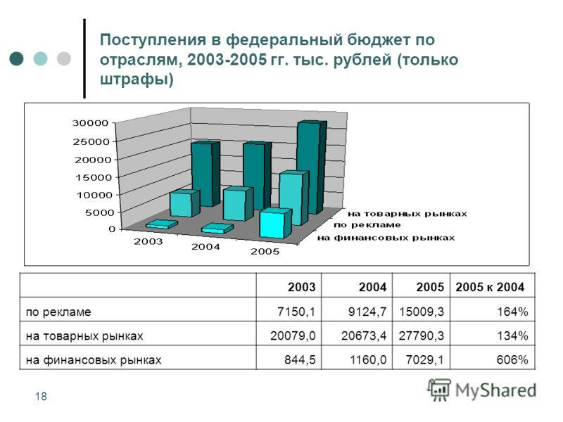 18 Поступления в федеральный бюджет по отраслям, 2003-2005 гг. тыс. рублей (только штрафы) 2003200420052005 к 2004 по рекламе7150,19124,715009,3164% на товарных рынках20079,020673,427790,3134% на финансовых рынках844,51160,07029,1606%