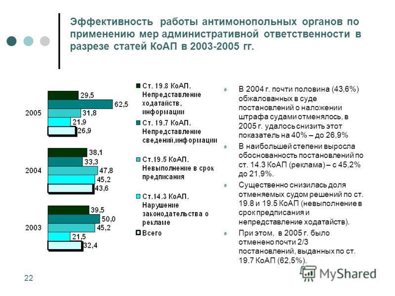 22 Эффективность работы антимонопольных органов по применению мер административной ответственности в разрезе статей КоАП в 2003-2005 гг. В 2004 г. почти половина (43,6%) обжалованных в суде постановлений о наложении штрафа судами отменялось, в 2005 г