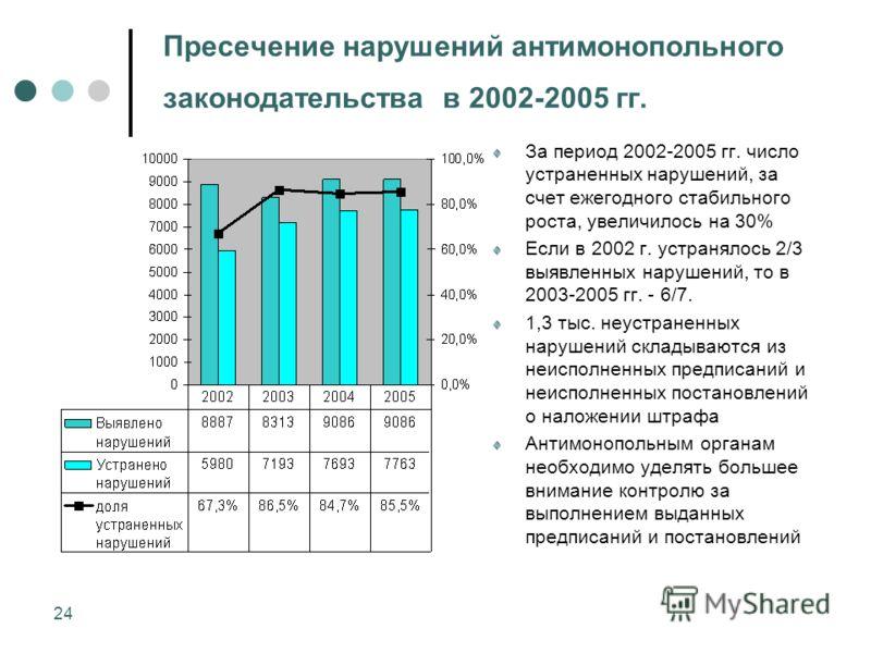 24 Пресечение нарушений антимонопольного законодательства в 2002-2005 гг. За период 2002-2005 гг. число устраненных нарушений, за счет ежегодного стабильного роста, увеличилось на 30% Если в 2002 г. устранялось 2/3 выявленных нарушений, то в 2003-200