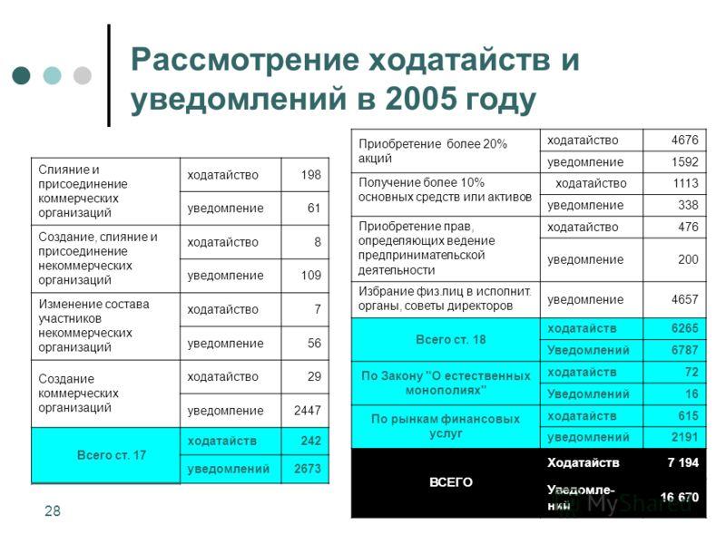 28 Рассмотрение ходатайств и уведомлений в 2005 году Приобретение более 20% акций ходатайство4676 уведомление1592 Получение более 10% основных средств или активов ходатайство1113 уведомление338 Приобретение прав, определяющих ведение предпринимательс