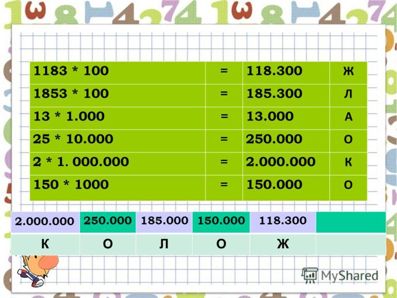 1183 * 100=118.300 Ж 1853 * 100=185.300 Л 13 * 1.000=13.000 А 25 * 10.000=250.000 О 2 * 1. 000.000 =2.000.000 К 150 * 1000=150.000 О 2.000.000 250.000185.000150.000118.300 КОЛОЖ