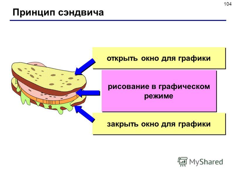 104 Принцип сэндвича рисование в графическом режиме открыть окно для графики закрыть окно для графики